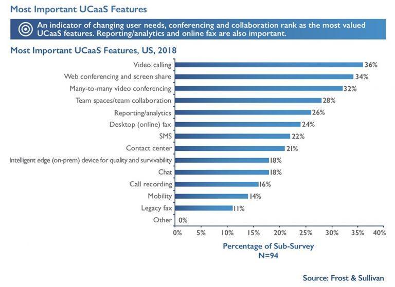 Frost & Sullivan Survey Features